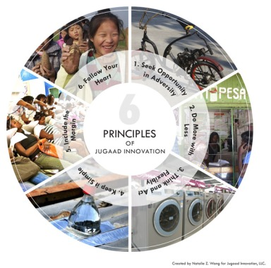 6-PRINCIPLES-of-JUGAAD-FINAL_Web